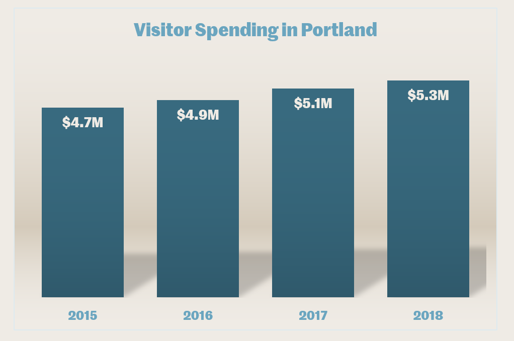 A graph depicting visitor spending in Portland, Oregon. Visitor spending reached $5.3M in 2018.